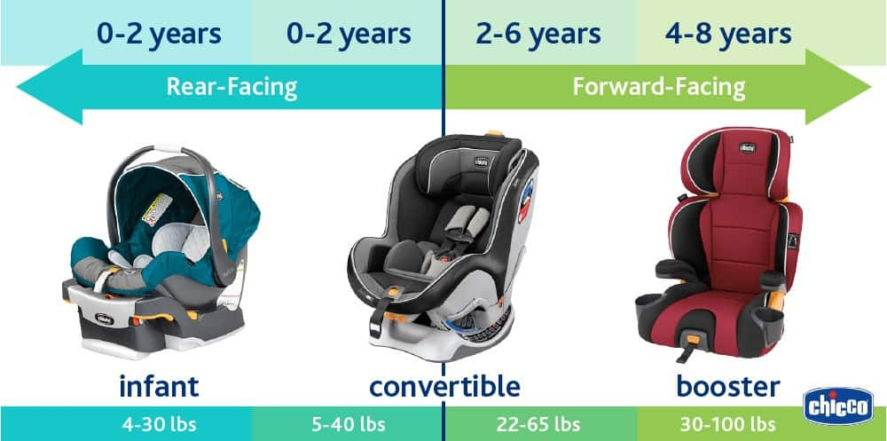 Choose the right type of car seat for your baby's age