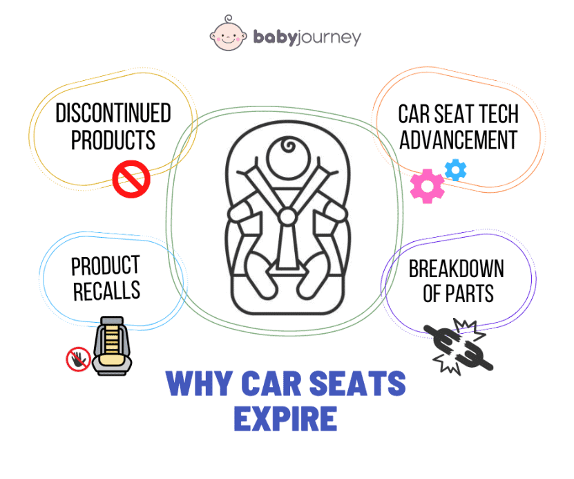 A quick overview of reasons as to why your baby's car seat expires.- When Do Car Seats Expire | Baby Journey