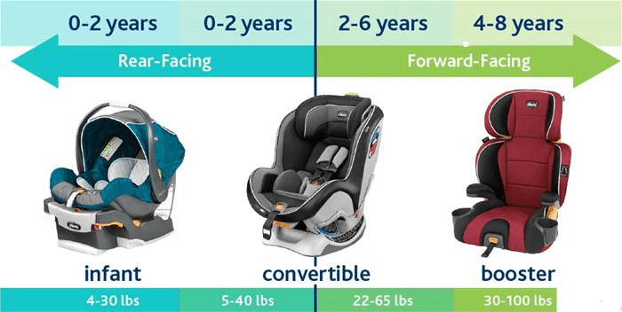 Age indication of suitable car seat for baby | Babyjourney
