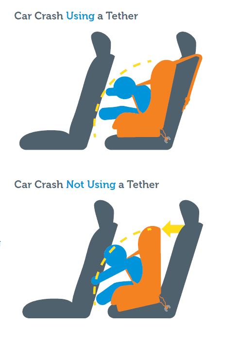Using tethers during installation improves safety. - Best High Back Booster Seat | Baby Journey