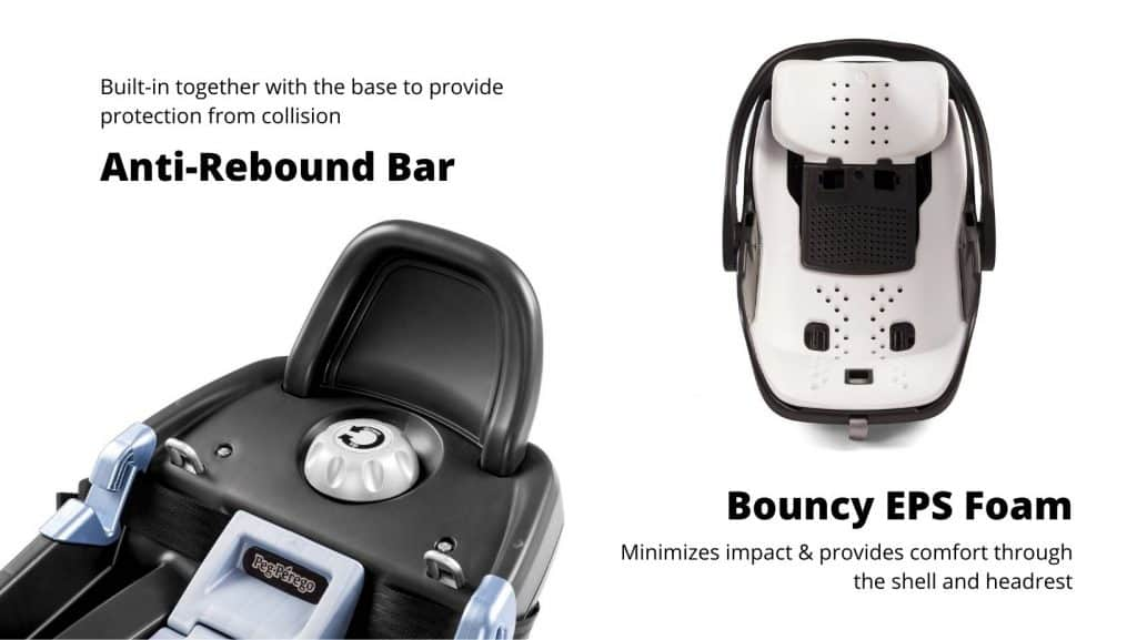 Peg Perego Primo Viaggio infant car seat's safety features include an anti-rebound bar and EPS foam material.- Peg Perego Primo Viaggio 4-35 Review | Baby Journey